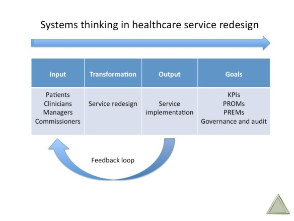 Systems thinking in healthcare service redesign